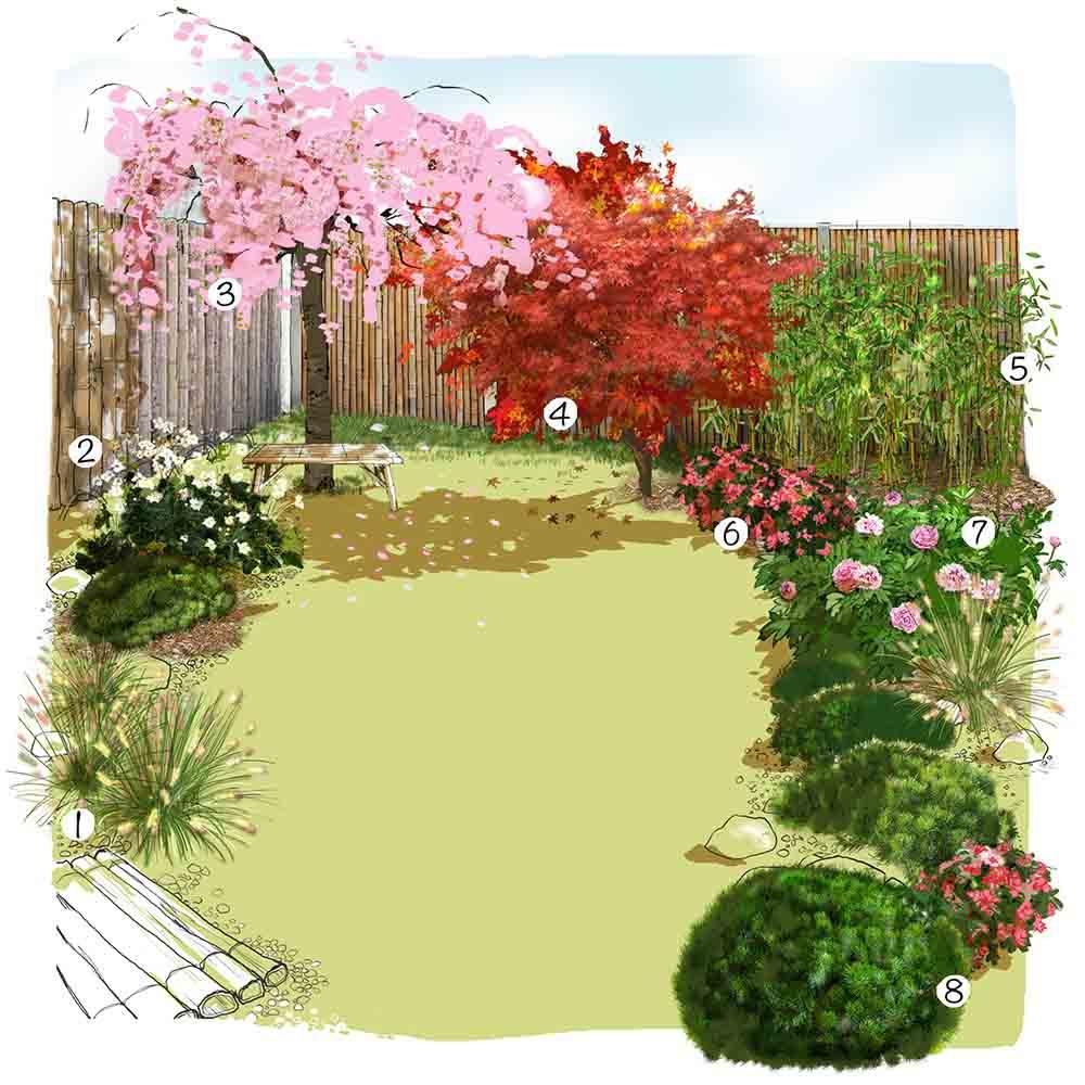 150 Idées D'aménagement De Jardin | Truffaut avec Créer Jardin Japonais Facile