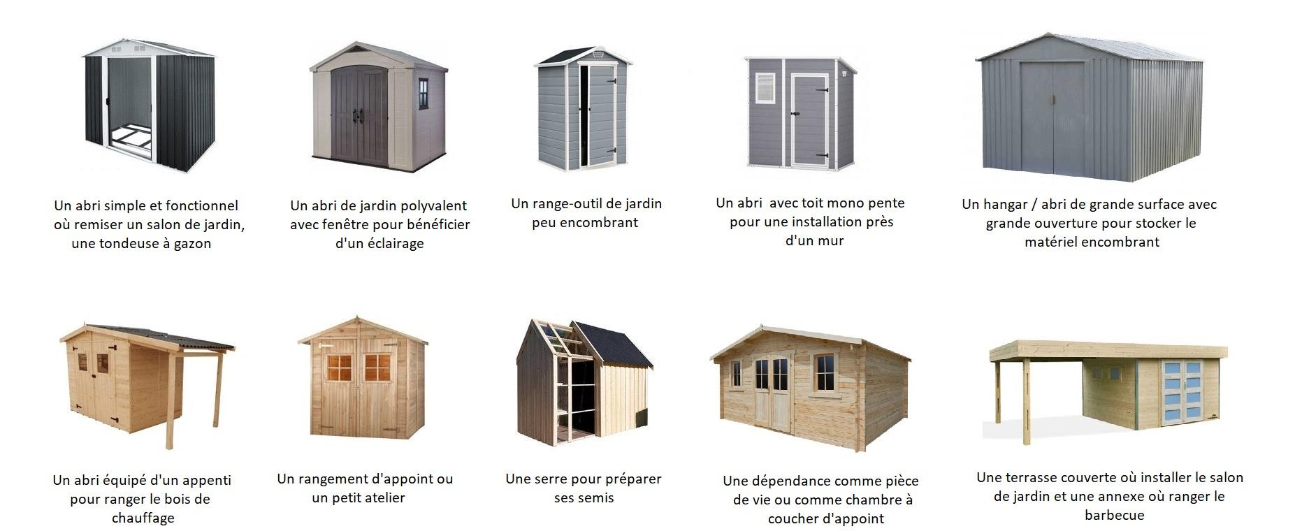 Comment Choisir Son Abri De Jardin Ou Son Chalet | Guide Complet intérieur Abri De Jardin Metal 15M2