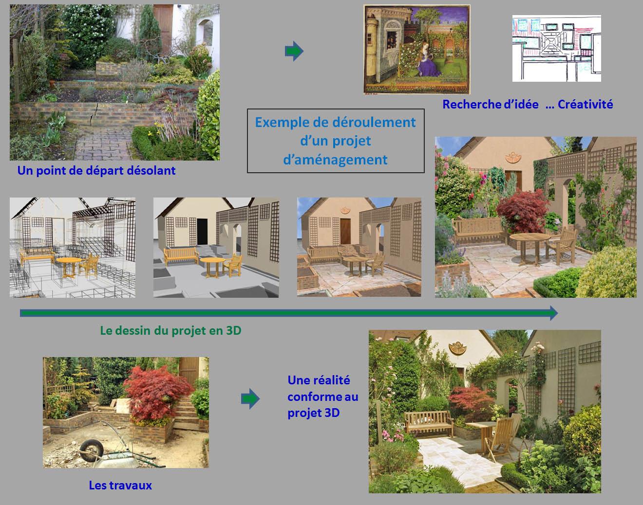 Deroulement Projet Amenagement Jardin 3D intérieur Exemple D Aménagement De Jardin