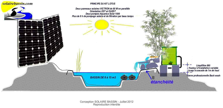 La Boutique De Solaire Bassin - Tout Le Materiel, Les Pompes ... avec Pompe Pour Bassin De Jardin