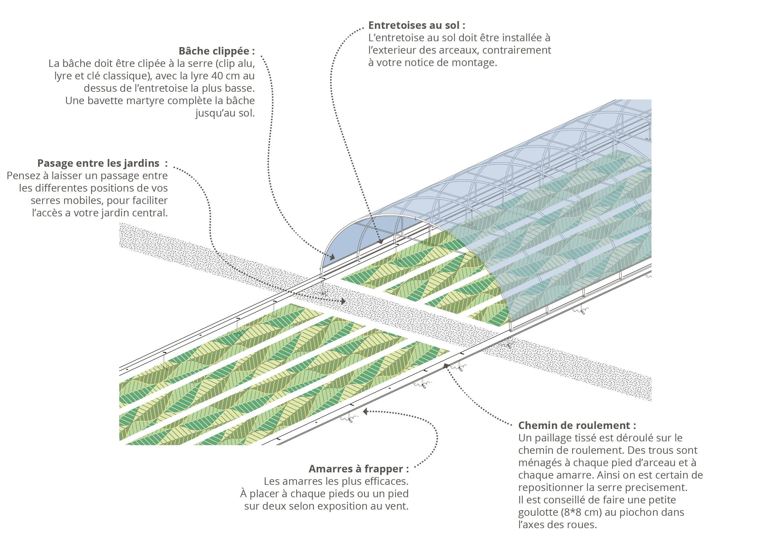 Monokit Pour Serres Mobiles - L'atelier Paysan concernant Fonctionnement D Une Serre De Jardin