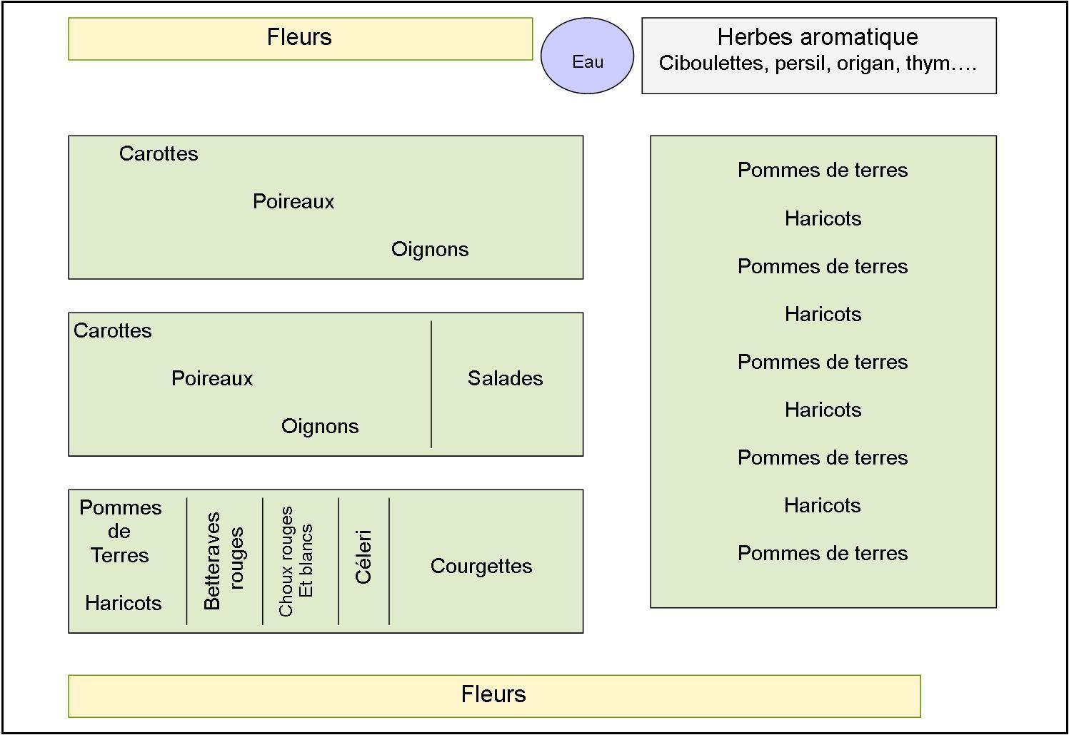 Un Plan De Potager Bio, Association Et Rotation Des Cultures ... serapportantà Plan Jardin Potager Bio