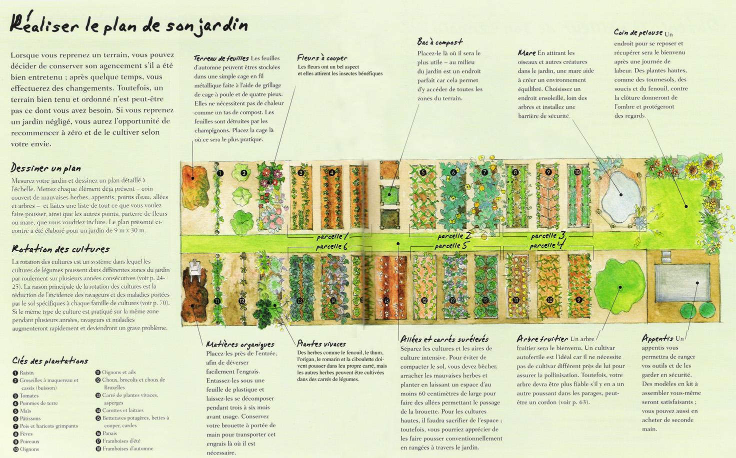 Votre Potager Bio - Blog Guy Trédaniel à Plan Jardin Potager Bio